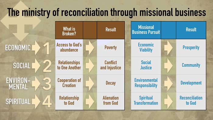 missional_business_chart